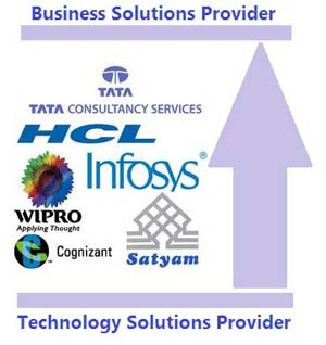 Indian IT Service Sector Moving up in the value chain