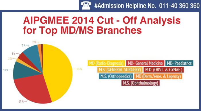 AIPGMEE 2014 Cut-off Analysis for Top MD/ MS Branches