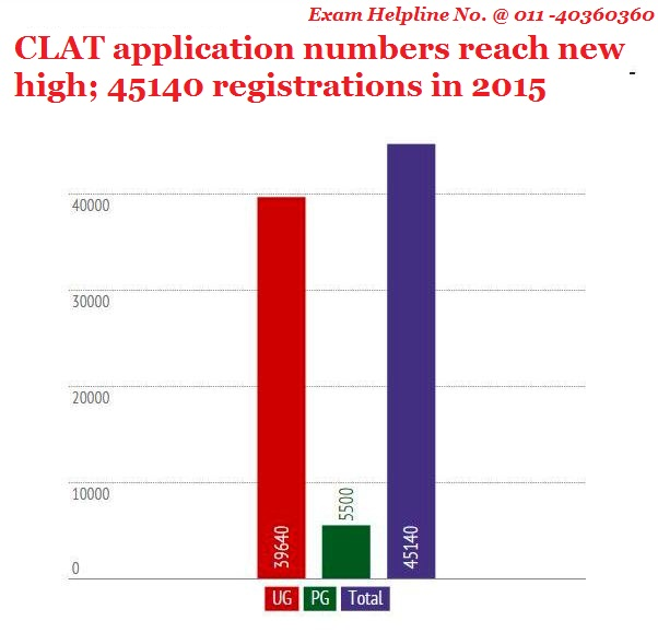 CLAT application numbers reach new high; 45140 registrations in 2015
