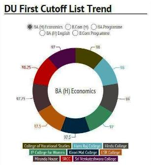 Delhi University First Cutoff List 2015