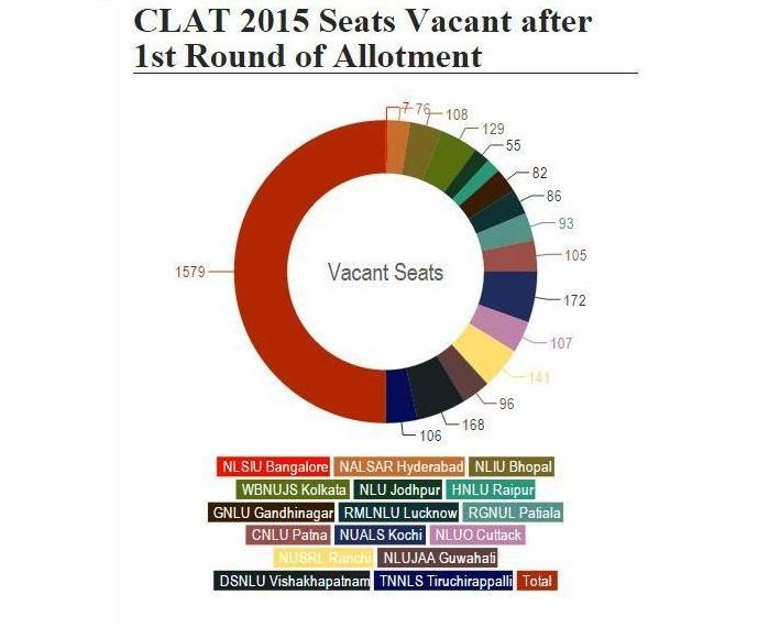 CLAT 2015 1st Round Seat Allotment Analysis