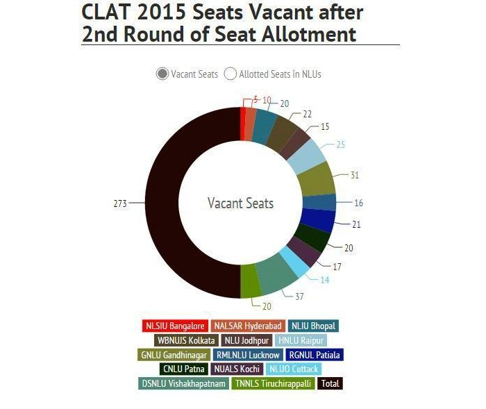 CLAT 2015 2nd Round Seat Allotment Analysis