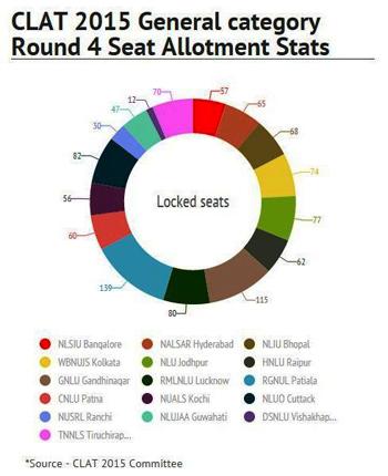 CLAT 2015 4th Round Seat Allotment Analysis