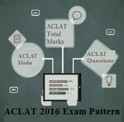 ACLAT 2016 Exam Pattern