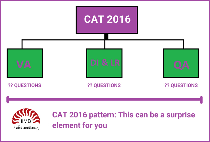 CAT 2016 pattern: This can be a surprise element for you