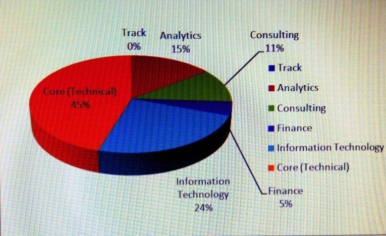 IIT Delhi Recruitment stats