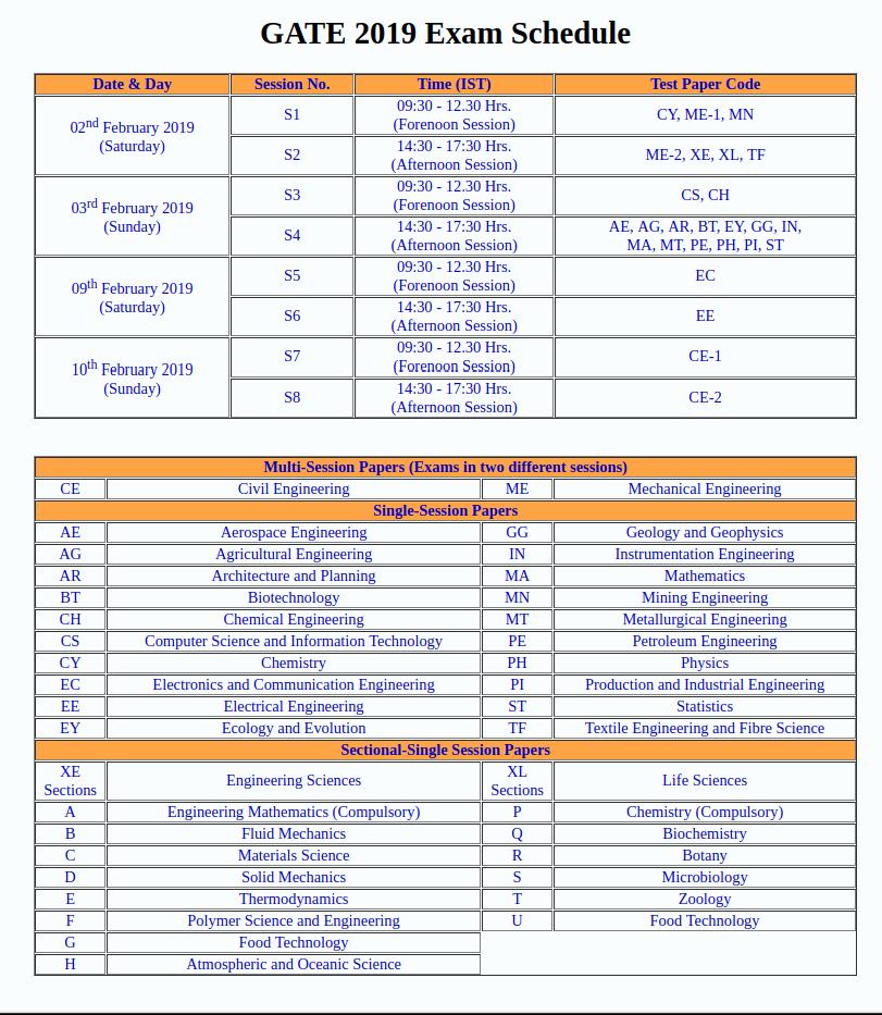 GATE-2019-Exam-Schedule