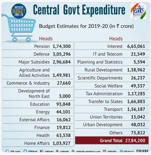 Education-Central-Expenditure-Union-Budget-2019