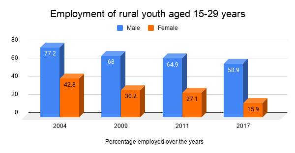 Employment-of-rural-youth-aged-15-29-years_fVFtLYT