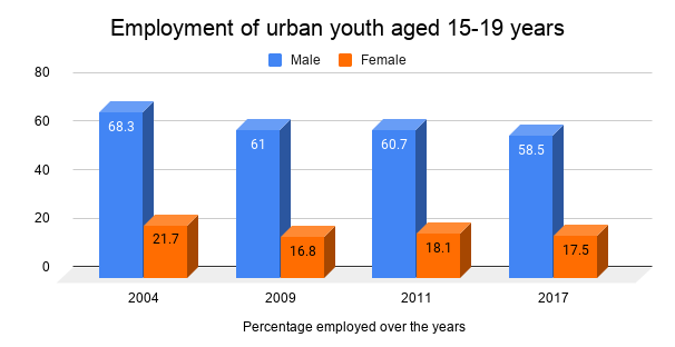 Employment-of-urban-youth-aged%20-15-19-years_ruAs1sD