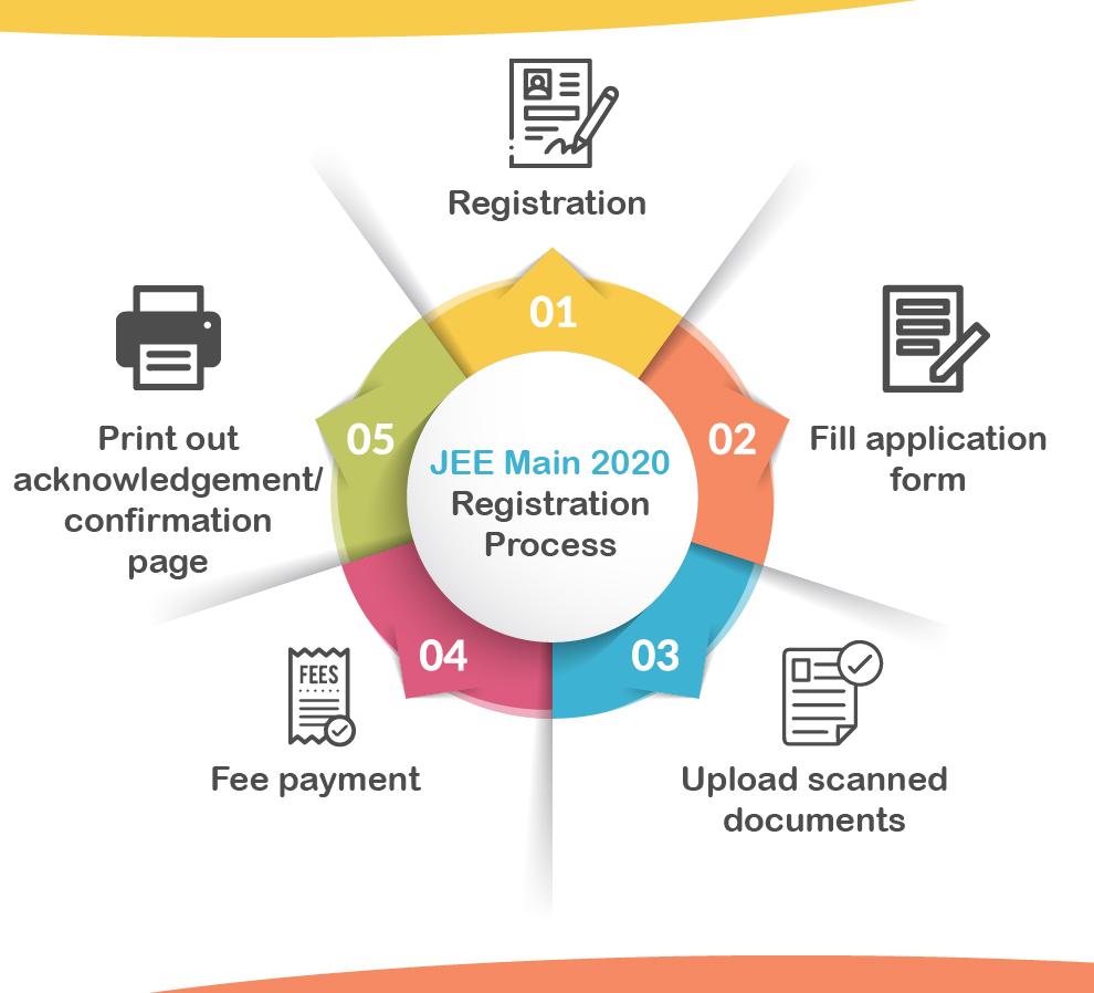 JEE-Main-application-process