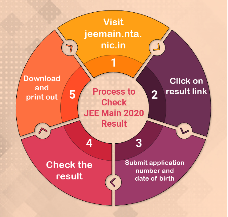 Steps to check JEE Main 2020 Result
