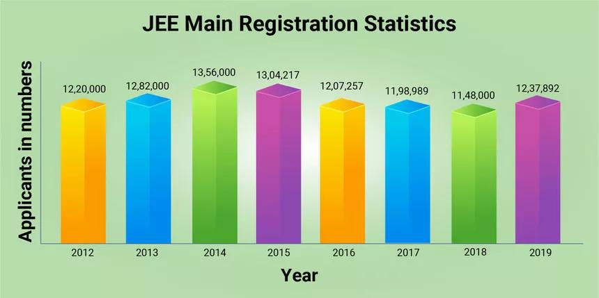 JEE-Main-Registration-Statistics