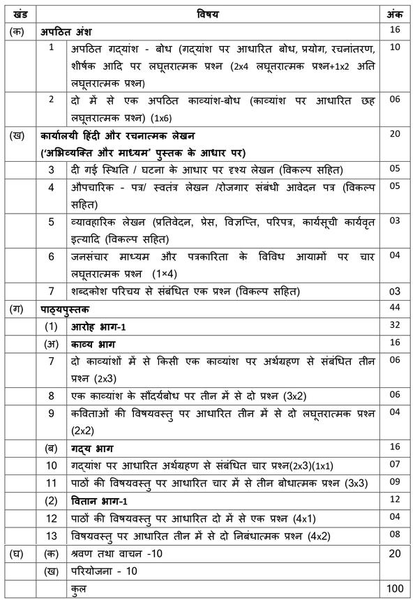 NCERT-Syllabus-Class-11-Hindi-Unit-wise