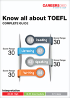 All about TOEFL- Complete Guide
