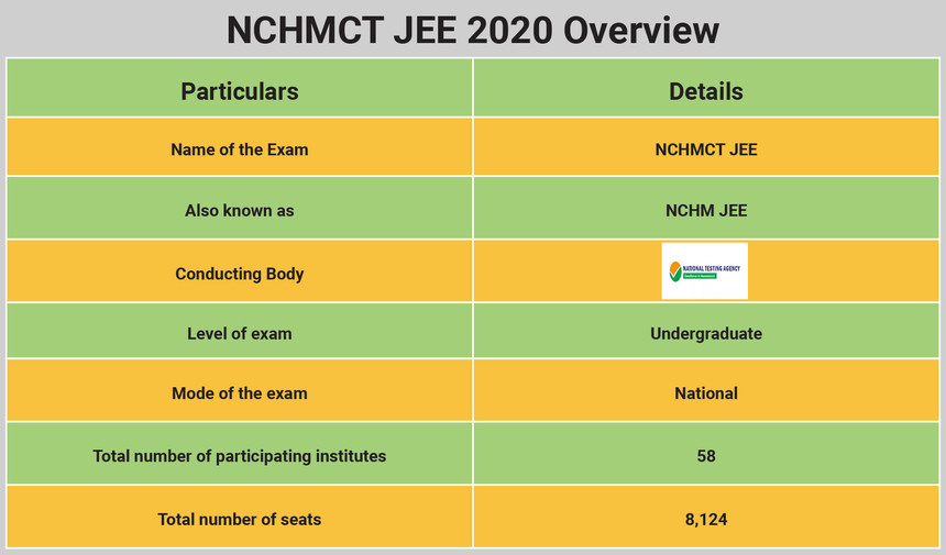 NCHMCT JEE 2020 Overview
