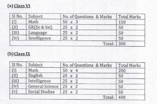 Sainik-School-Pattern