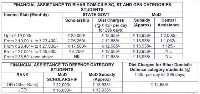 Sainik-School-Nalanda-scholarship