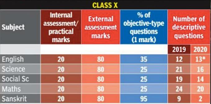 CBSE-Class-10-changes