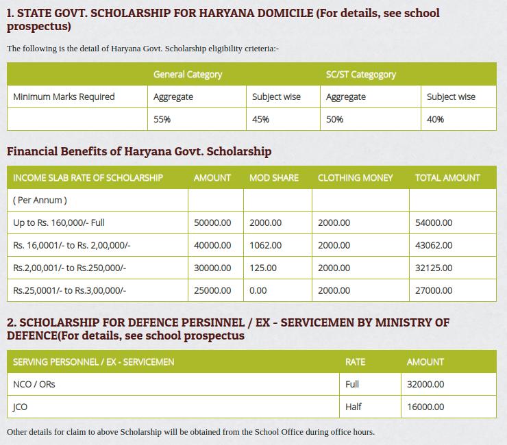 Sainik-School-kunjpura-fee