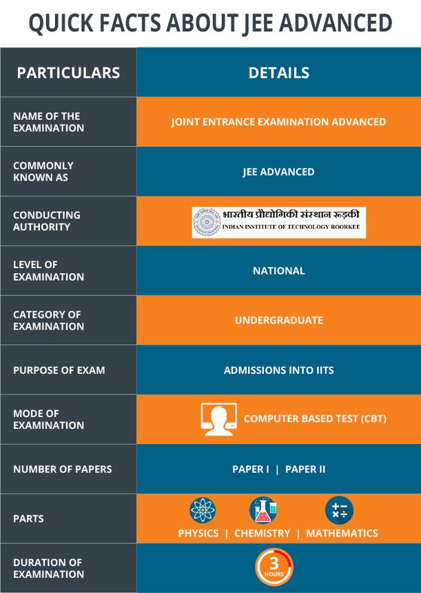 JEE Advanced 2020 - Dates, Eligibility, Application Form, Syllabus