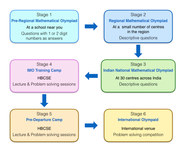 prmo-result-stages