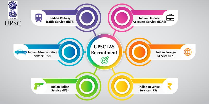 UPSC IAS 2020 - Notification Out (February 12), Exam Dates ... Ctet Application Form February on february 2016 holidays, february calendar,
