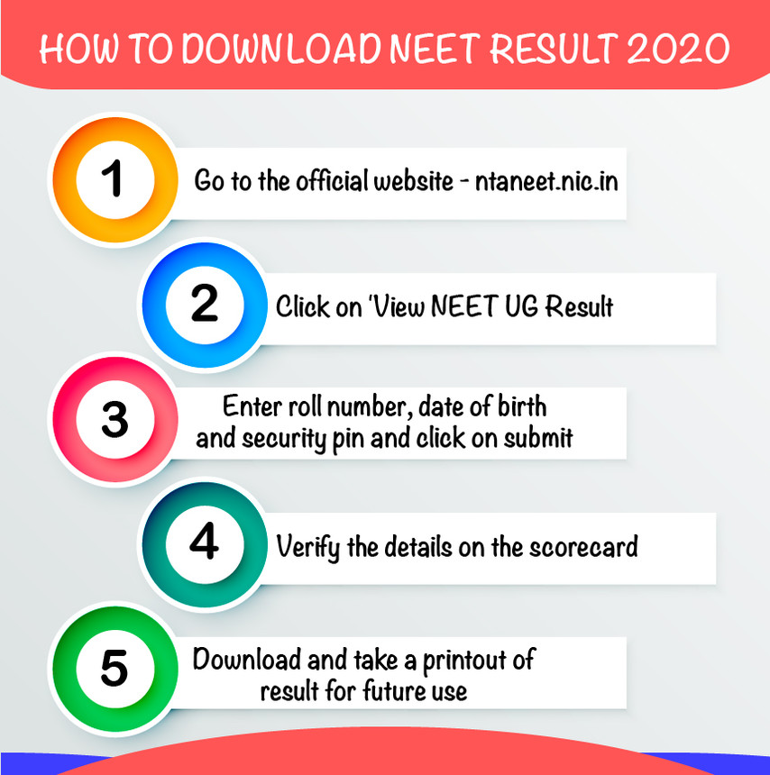 Neet Result 2020 Today Confirmed Download Combined Phase 1 2 Score Card At Ntaneet Nic In
