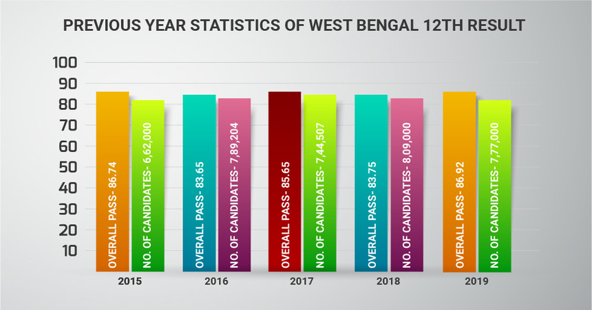 Previous-year-trends-West-Bengal-12th-Result