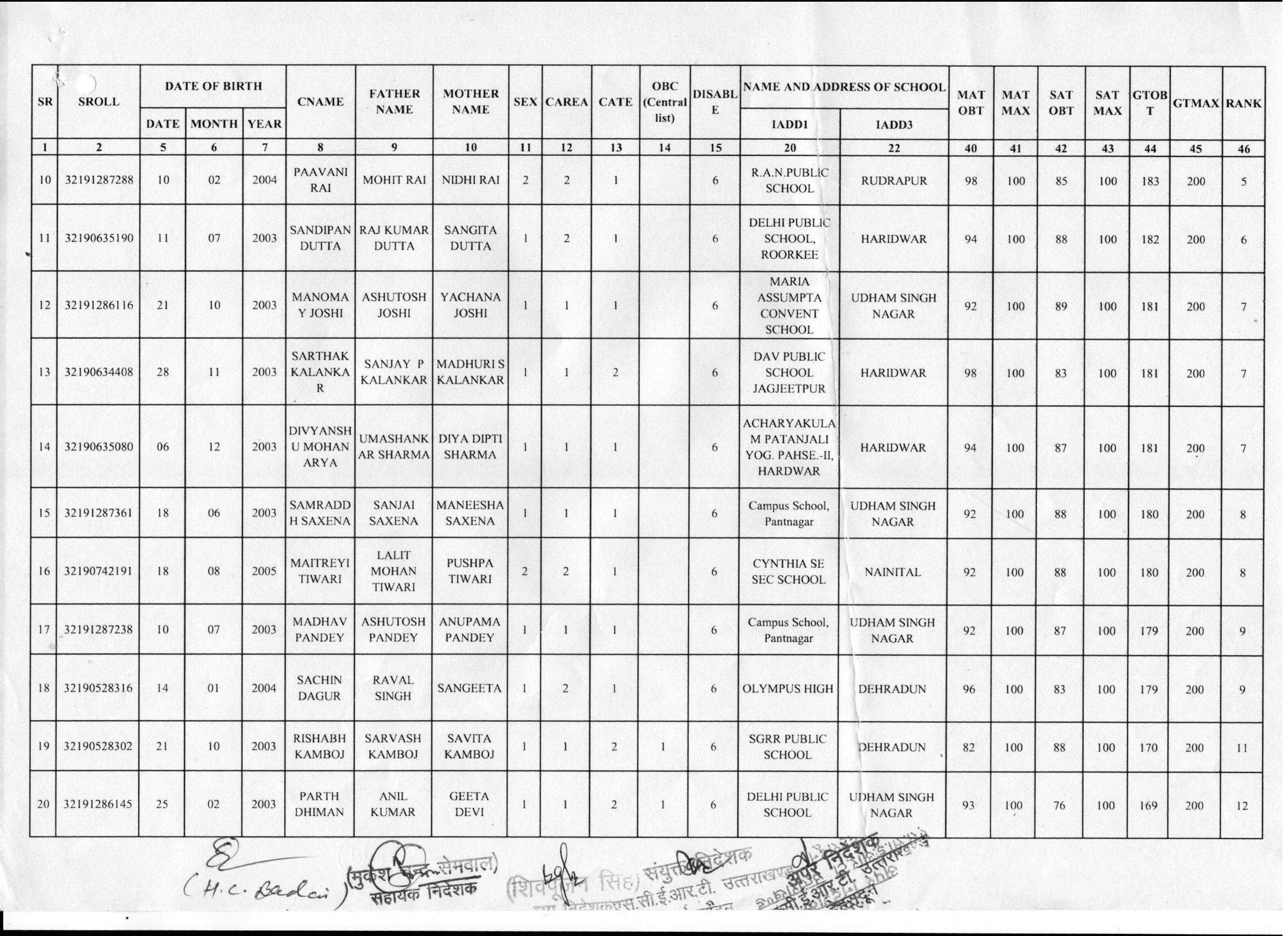 NTSE Uttarakhand Result 2019 (Revised) - Check Stage 1 Result Here