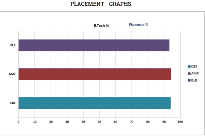 Amrita-University-Placement-Campus-wise-Percentage