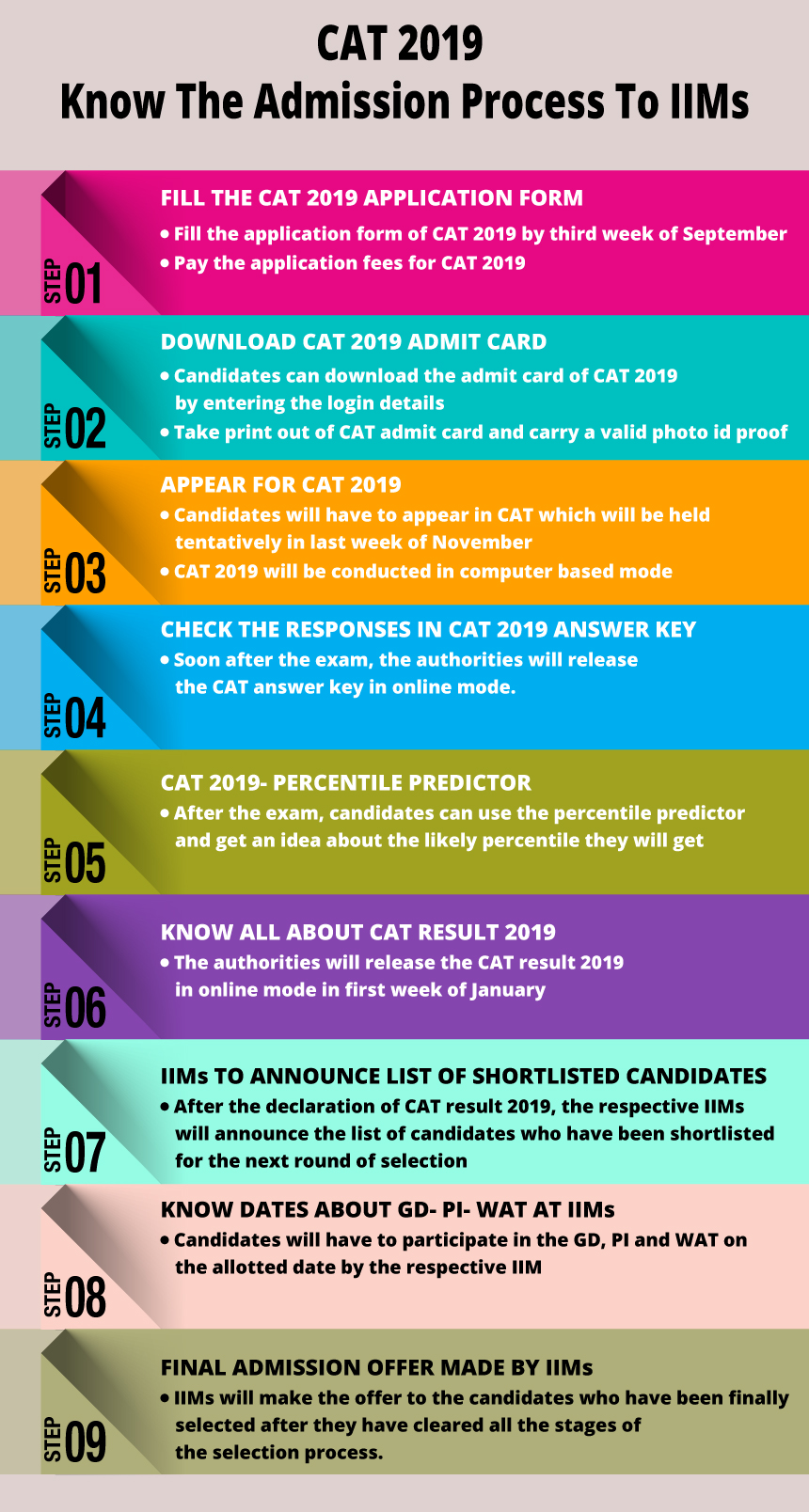 CAT 2019 - Registration (Started), Eligibility, Syllabus, Pattern