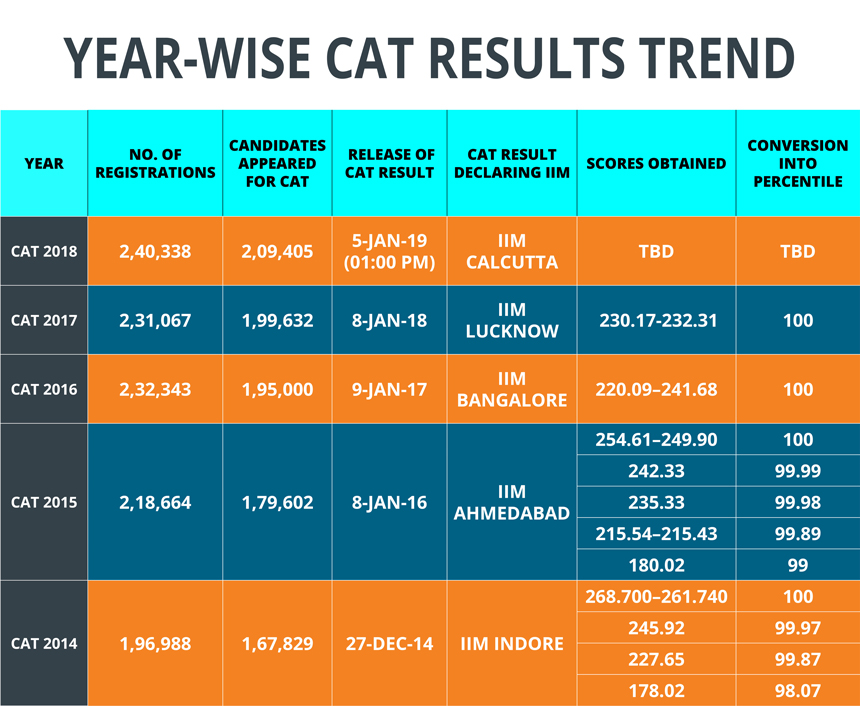 CAT Result 2019 - Download Exam Results, Percentile, Scorecard