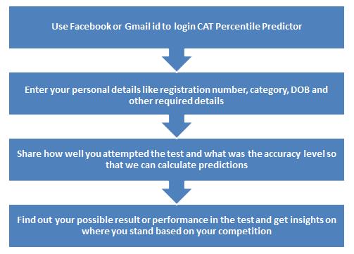 CAT-precentile-predictor-process_0