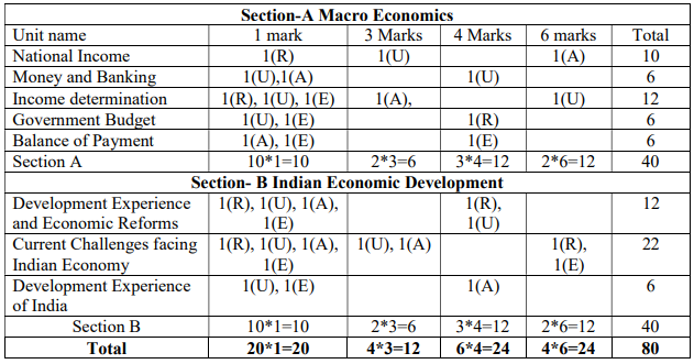 CBSE-12th-Economics-Chapter-wise-marking-scheme