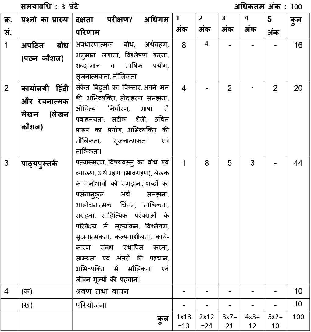 CBSE-Class-11-Hindi-Typology-of-Questions