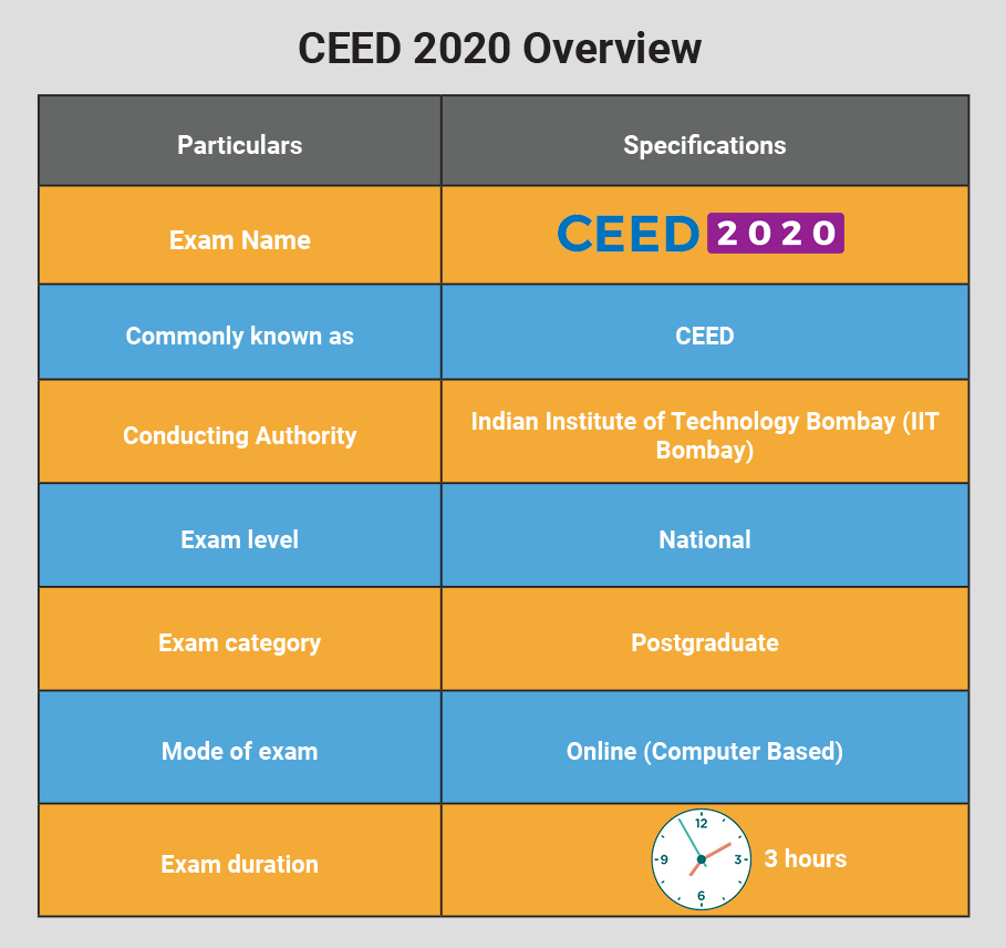 CEED-2020-Overview