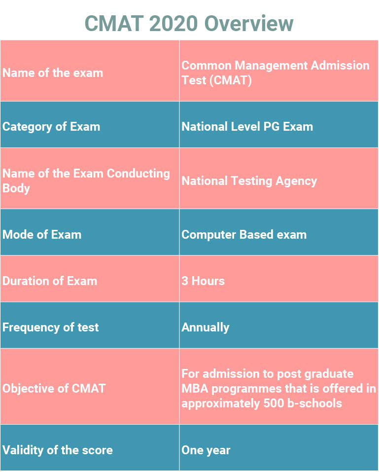 CMAT 2020 - Exam Date (Announced), Registration, Application