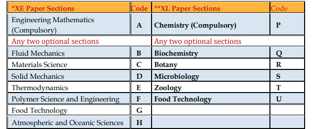GATE Exam Pattern 2020 (Subject-wise) - Test Structure