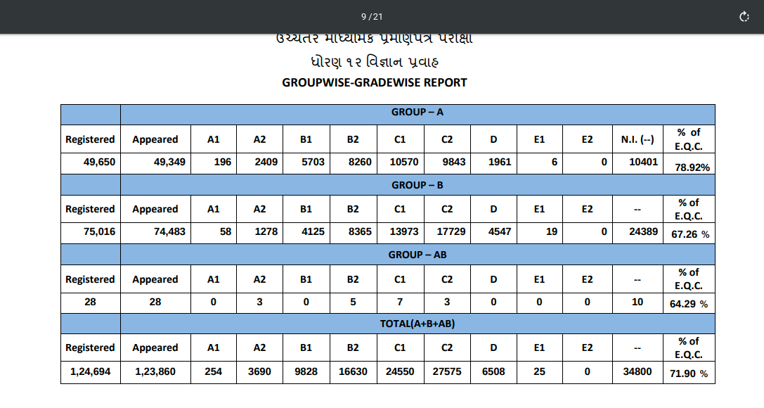 GSEB_Group%20wise_data