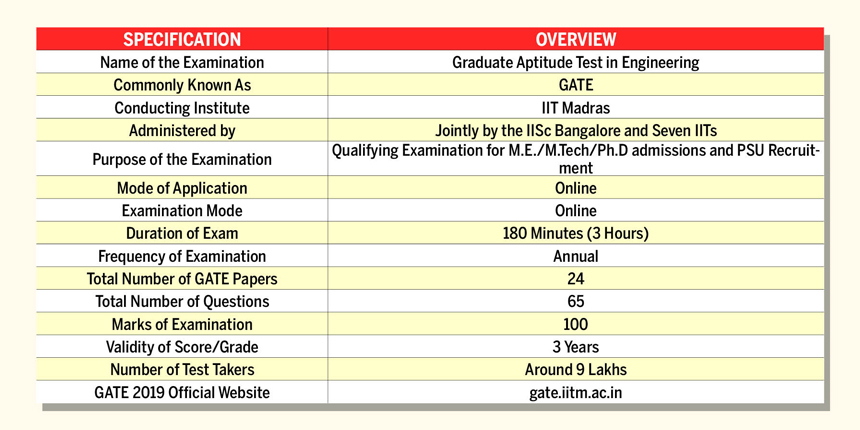 Gate Result 2019 Date Pinterest: Admit Card, Exam Dates, Mock Test, Pattern