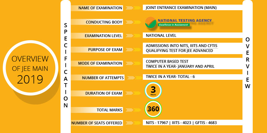 Image result for jee main april 2019