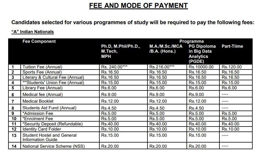 JNU-PG-Programmes-Fees