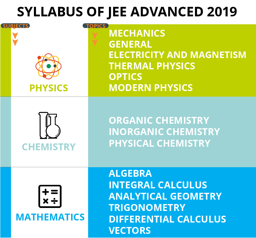 JEE Advanced Syllabus 2019 - Physics, Chemistry, Mathematics
