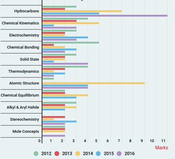 KVPY-Chemistry-Trends