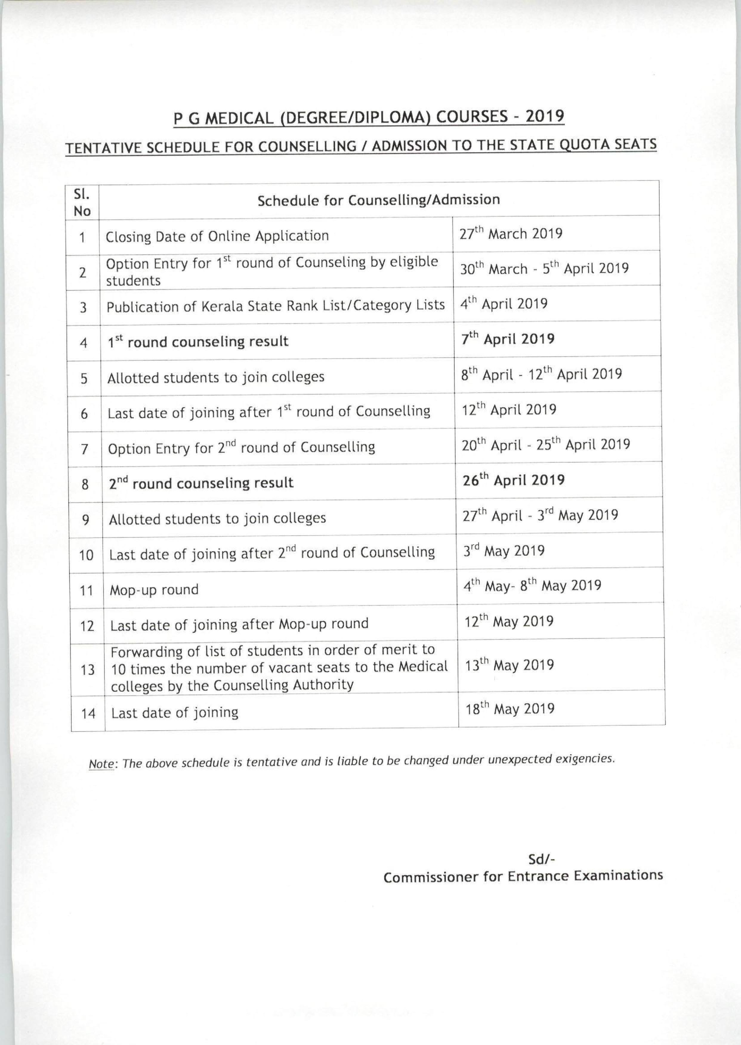 Kerala PG Medical Admission 2019 - Phase II Seat Allotment