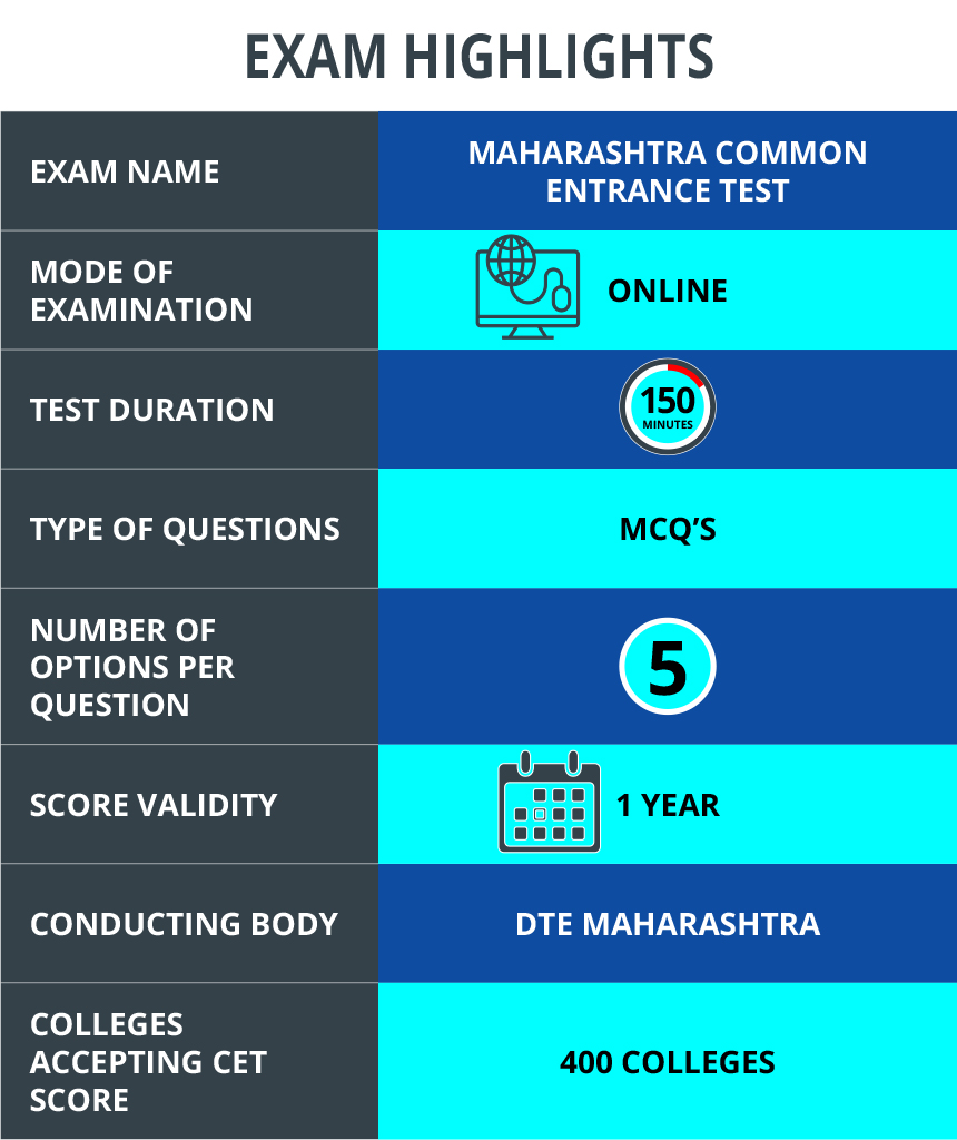 MAH CET 2019 - Counselling (Merit List Released), Cutoff