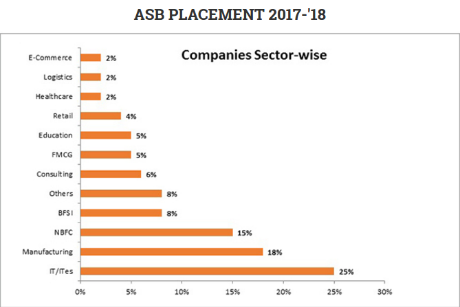 Management-Sector-wise-percentage