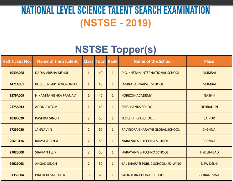 NSTSE%202019%20Toppers