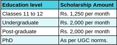 NTSE-Chhattisgarh-scholarships